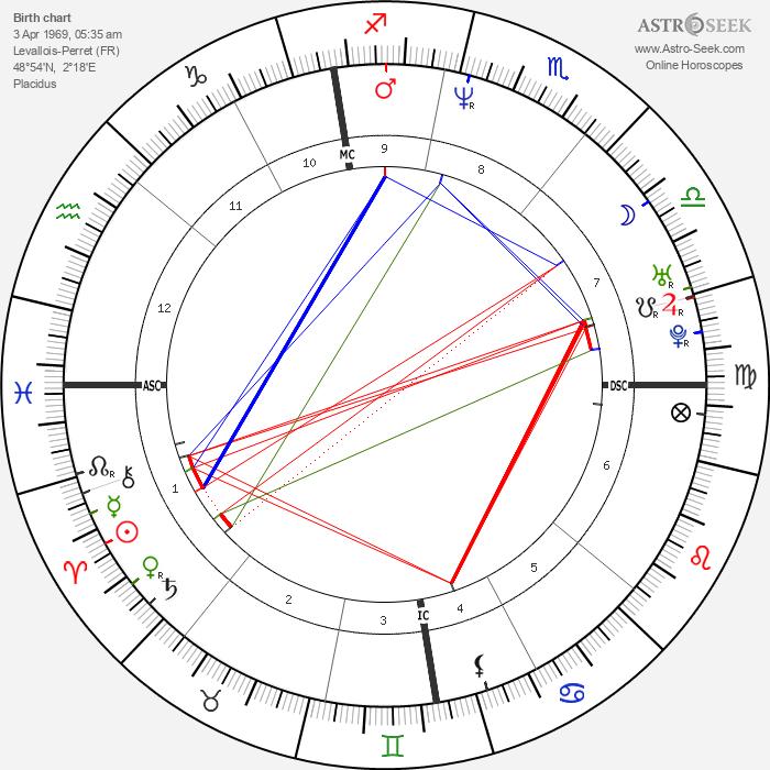 Clotilde Courau - Astrology Natal Birth Chart