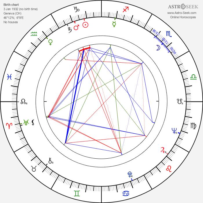 Clotilde Joano - Astrology Natal Birth Chart