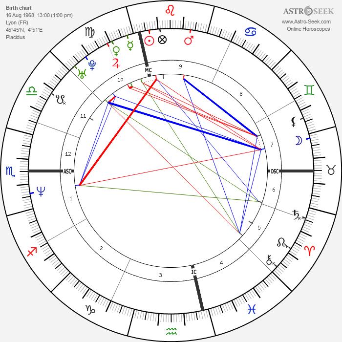 Clovis Cornillac - Astrology Natal Birth Chart