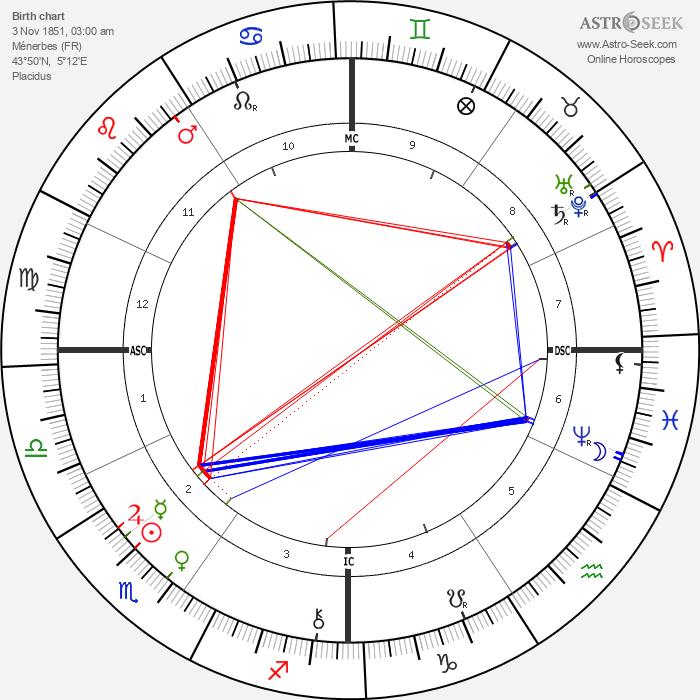 Clovis Hugues - Astrology Natal Birth Chart