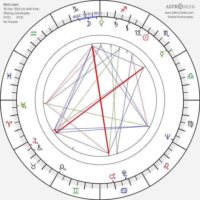 Clu Gulager - Astrology Natal Birth Chart