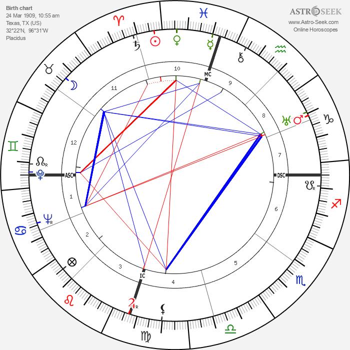 Clyde Barrow - Astrology Natal Birth Chart