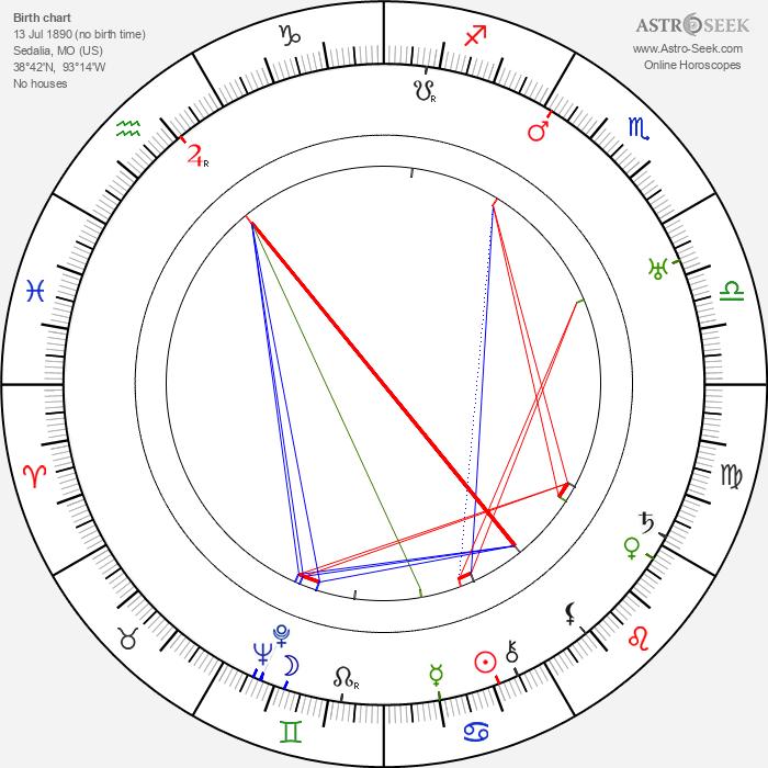 Clyde De Vinna - Astrology Natal Birth Chart