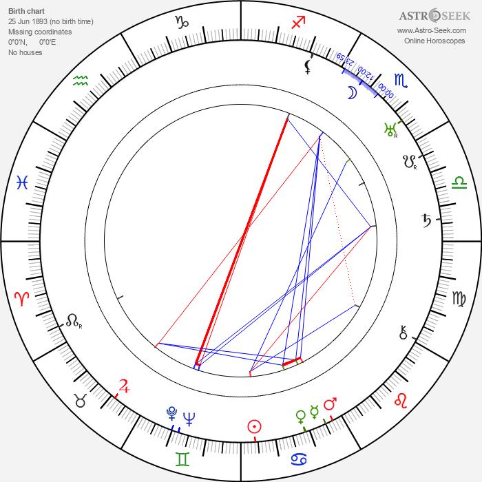 Clyde E. Hopkins - Astrology Natal Birth Chart