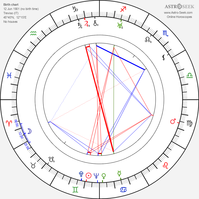 Clyde Geronimi - Astrology Natal Birth Chart