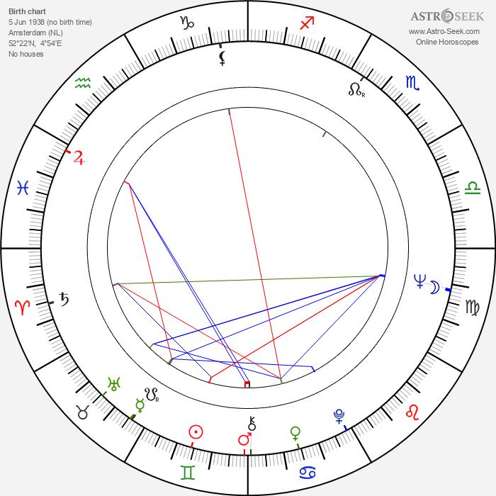 Co Prins - Astrology Natal Birth Chart