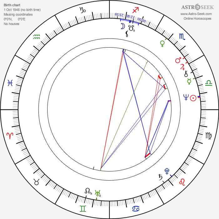 Coca Bloos - Astrology Natal Birth Chart