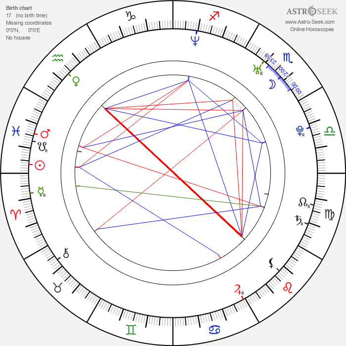 Coco Austin - Astrology Natal Birth Chart