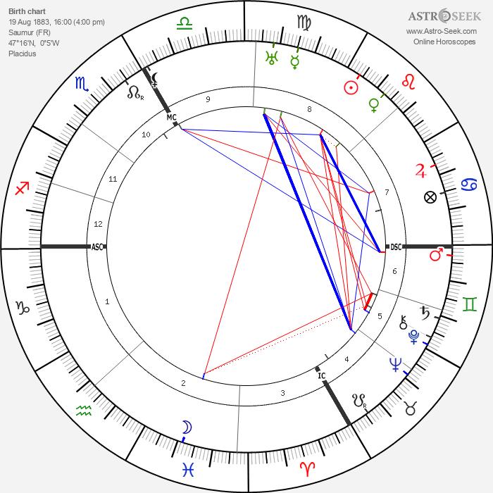 Coco Chanel - Astrology Natal Birth Chart