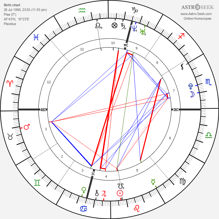 Coco - Astrology Natal Birth Chart