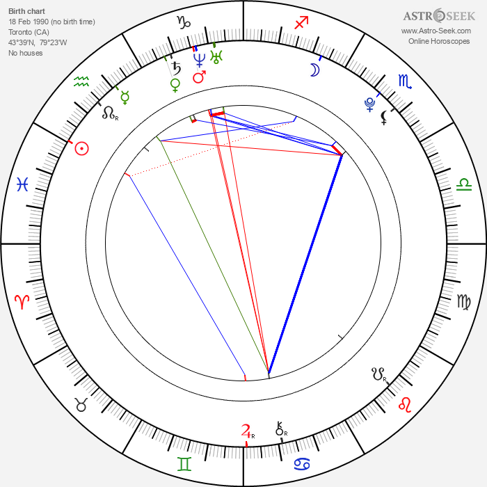 Cody Hodgson - Astrology Natal Birth Chart