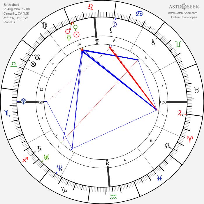 Cody Kasch - Astrology Natal Birth Chart