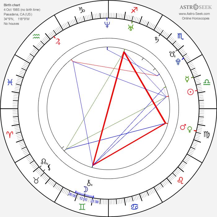 Cody McMains - Astrology Natal Birth Chart