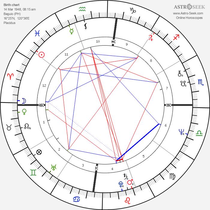 Col. Gregorio Honasan - Astrology Natal Birth Chart