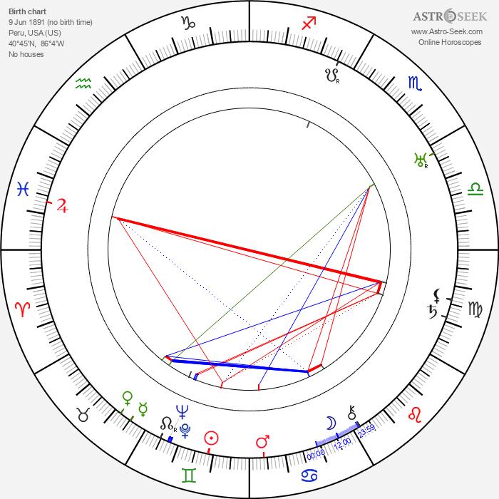 Cole Porter - Astrology Natal Birth Chart