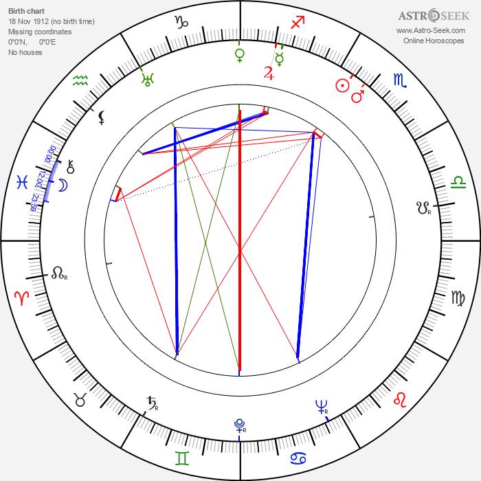 Colea Rautu - Astrology Natal Birth Chart