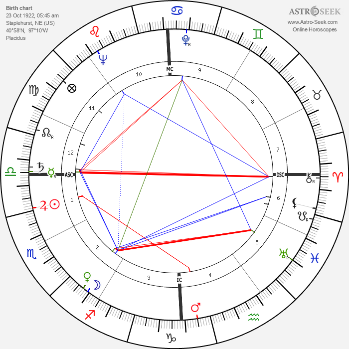 Coleen Gray - Astrology Natal Birth Chart