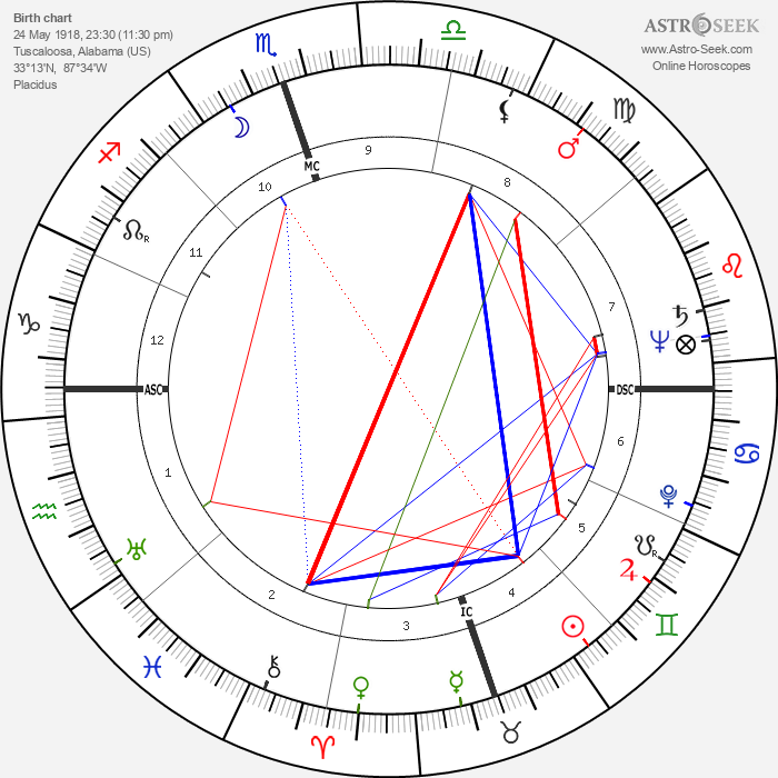 Coleman Young - Astrology Natal Birth Chart