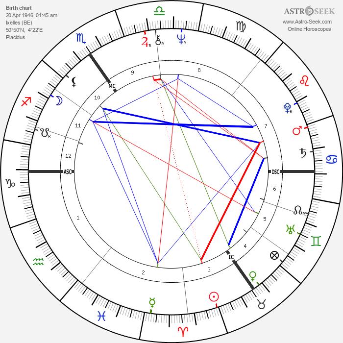 Colette Braeckman - Astrology Natal Birth Chart