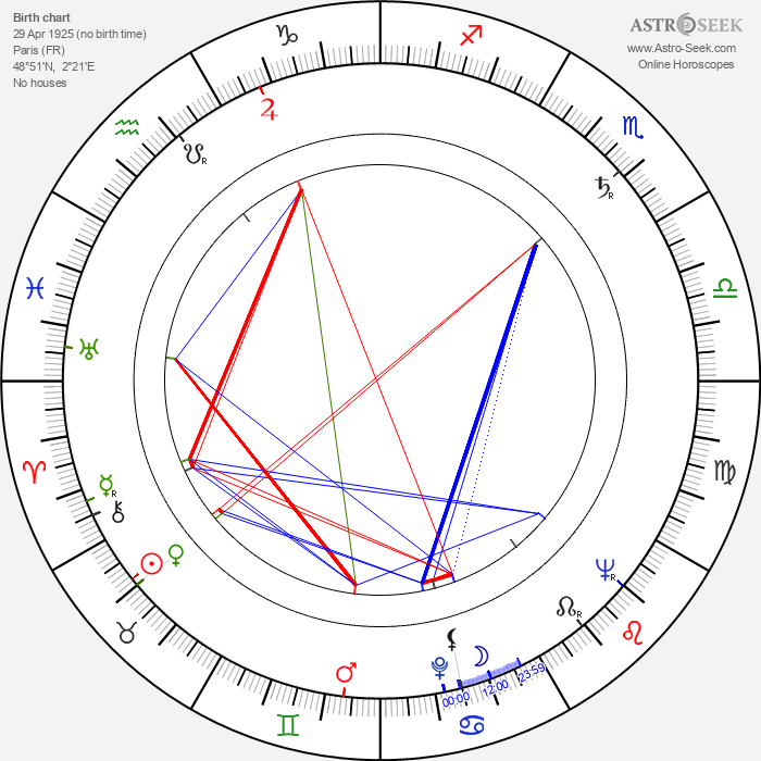 Colette Marchand - Astrology Natal Birth Chart