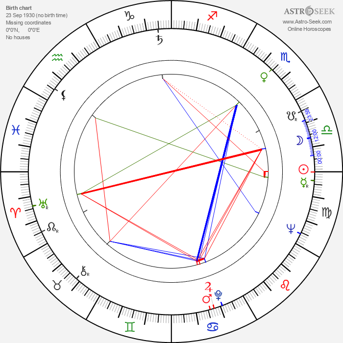 Colin Blakely - Astrology Natal Birth Chart