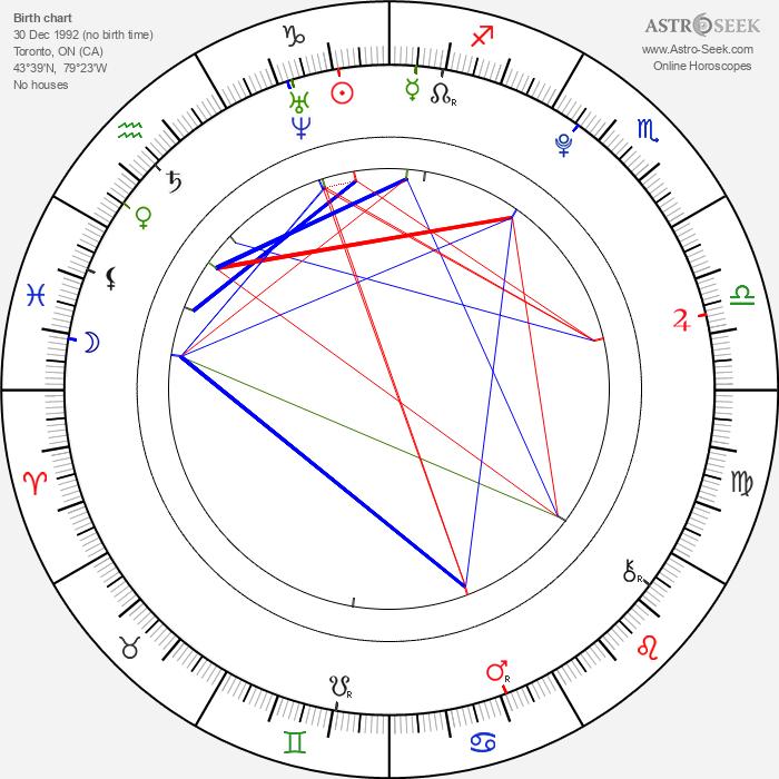 Colin Carter - Astrology Natal Birth Chart