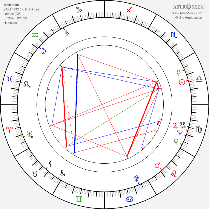 Colin Clark - Astrology Natal Birth Chart