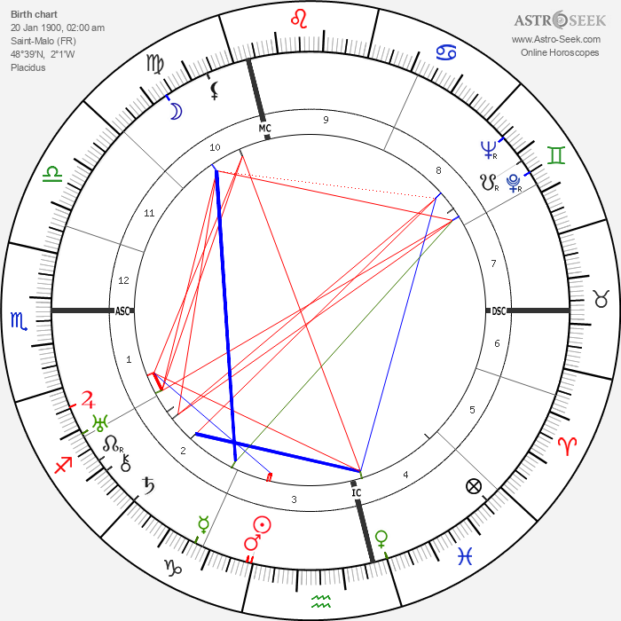 Colin Clive - Astrology Natal Birth Chart
