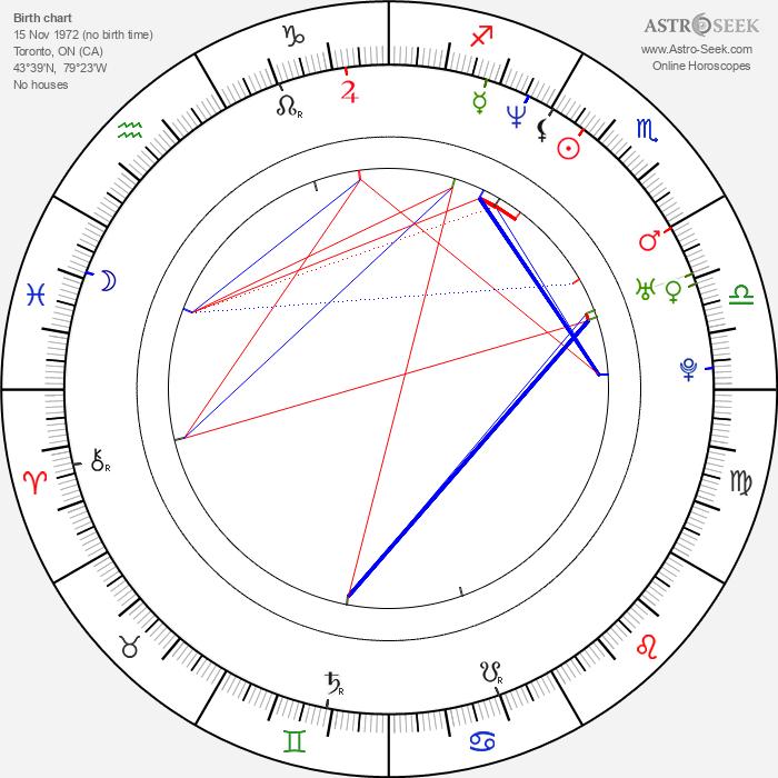 Colin Cunningham - Astrology Natal Birth Chart