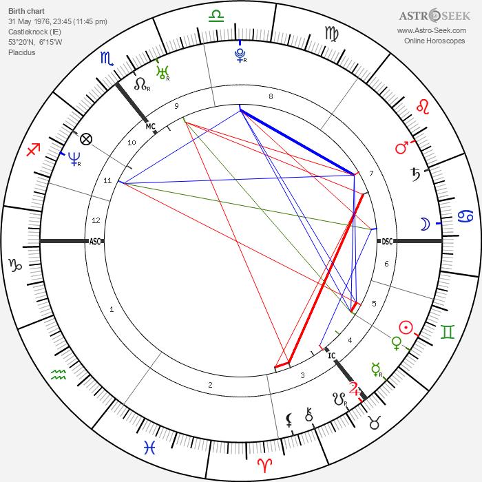 Colin Farrell - Astrology Natal Birth Chart