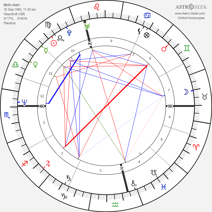 Colin Firth - Astrology Natal Birth Chart