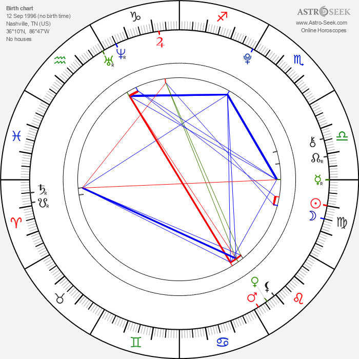Colin Ford - Astrology Natal Birth Chart