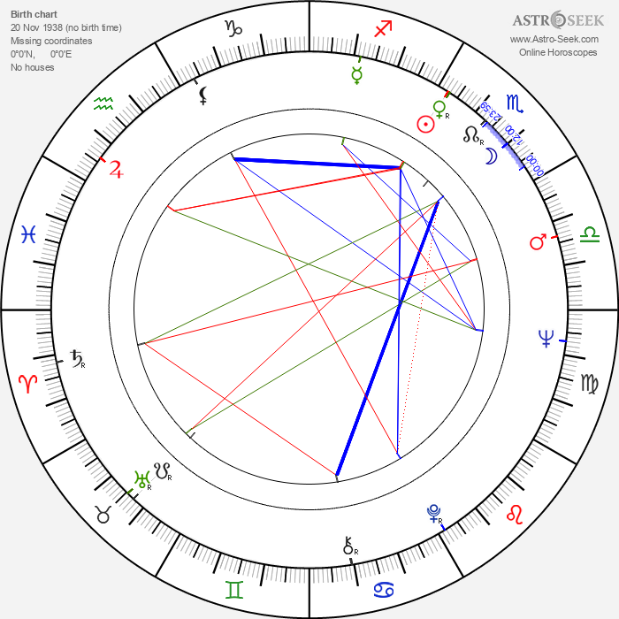 Colin Fox - Astrology Natal Birth Chart