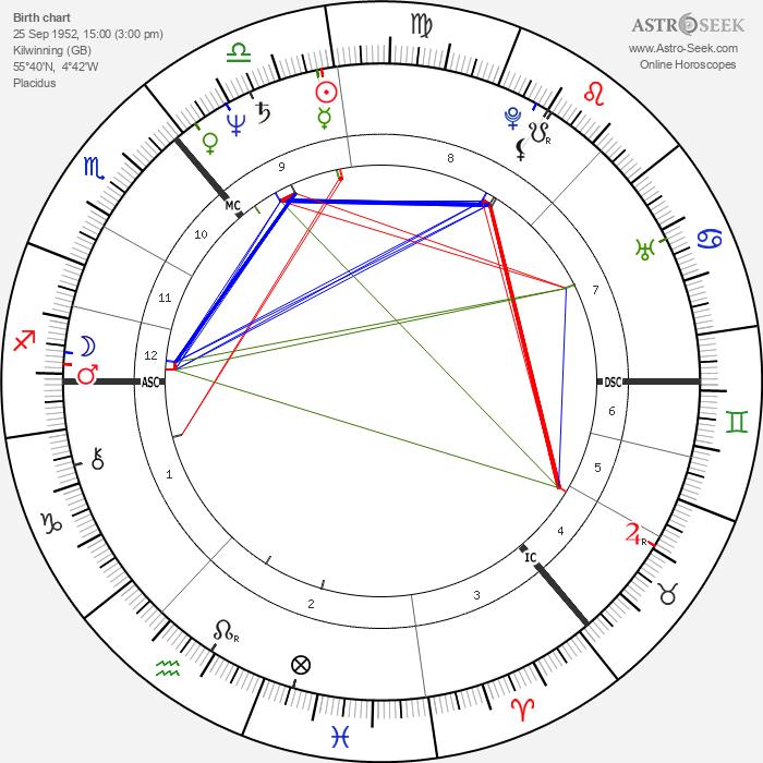 Colin Friels - Astrology Natal Birth Chart