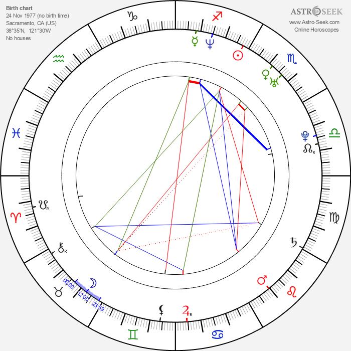 Colin Hanks - Astrology Natal Birth Chart