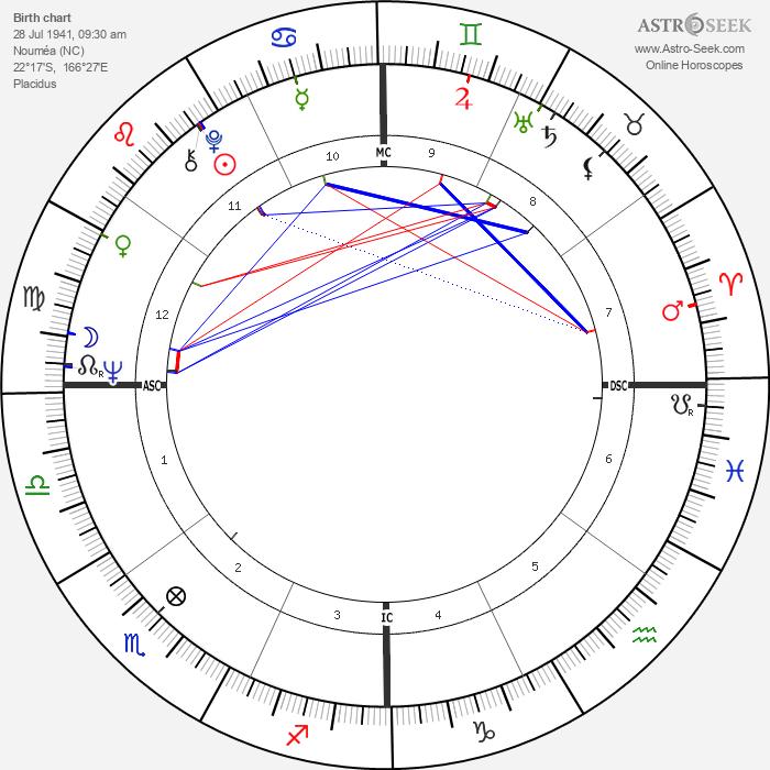 Colin Higgins - Astrology Natal Birth Chart