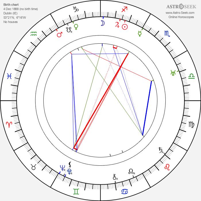 Colin Kenny - Astrology Natal Birth Chart