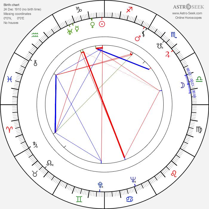 Colin Lesslie - Astrology Natal Birth Chart