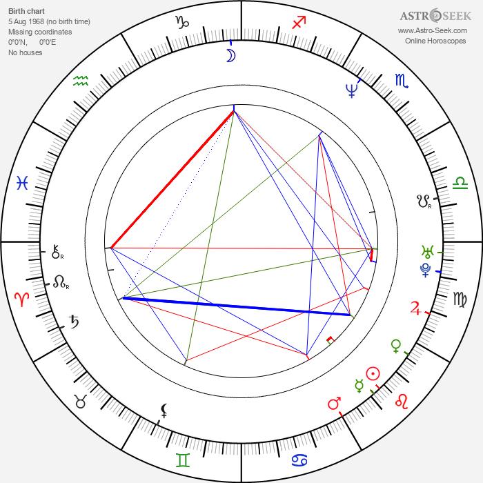 Colin McRae - Astrology Natal Birth Chart
