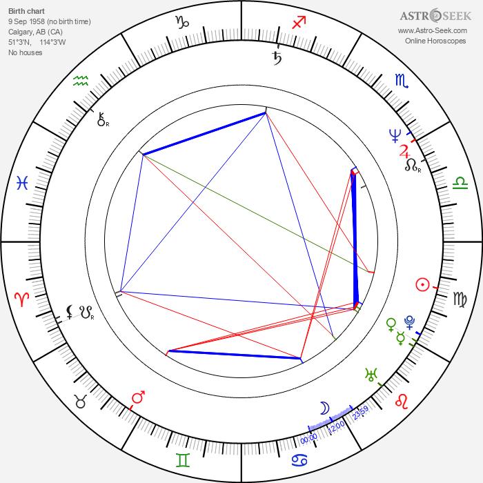 Colin Murdock - Astrology Natal Birth Chart