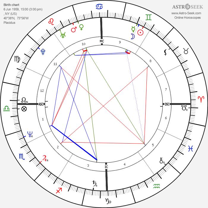 Colin Quinn - Astrology Natal Birth Chart