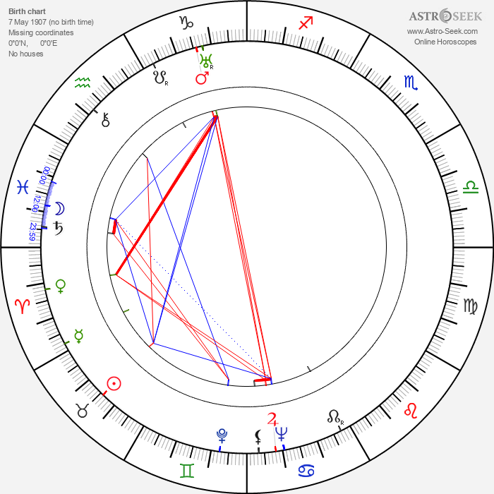 Colin Tapley - Astrology Natal Birth Chart