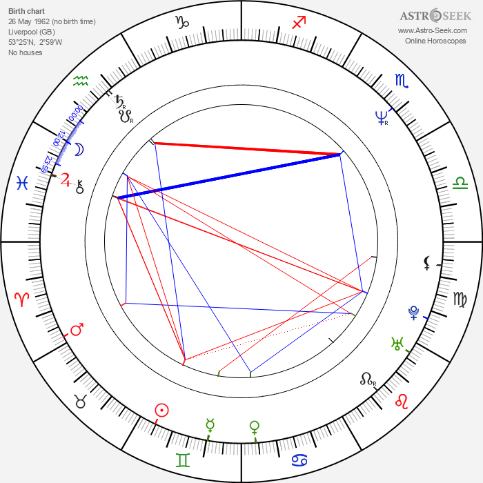 Colin Vearncombe - Astrology Natal Birth Chart