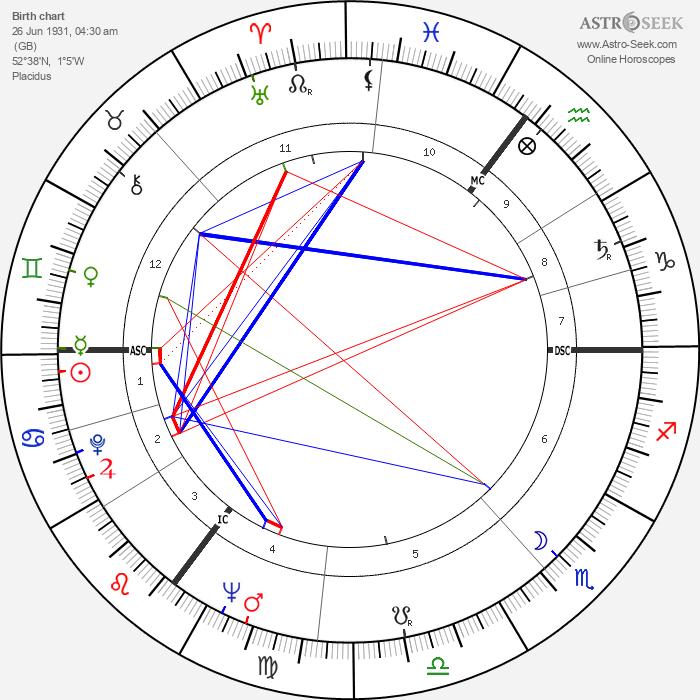 Colin Wilson - Astrology Natal Birth Chart
