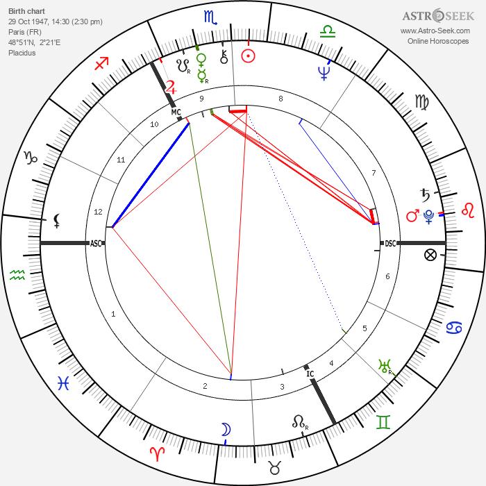 Coline Serreau - Astrology Natal Birth Chart