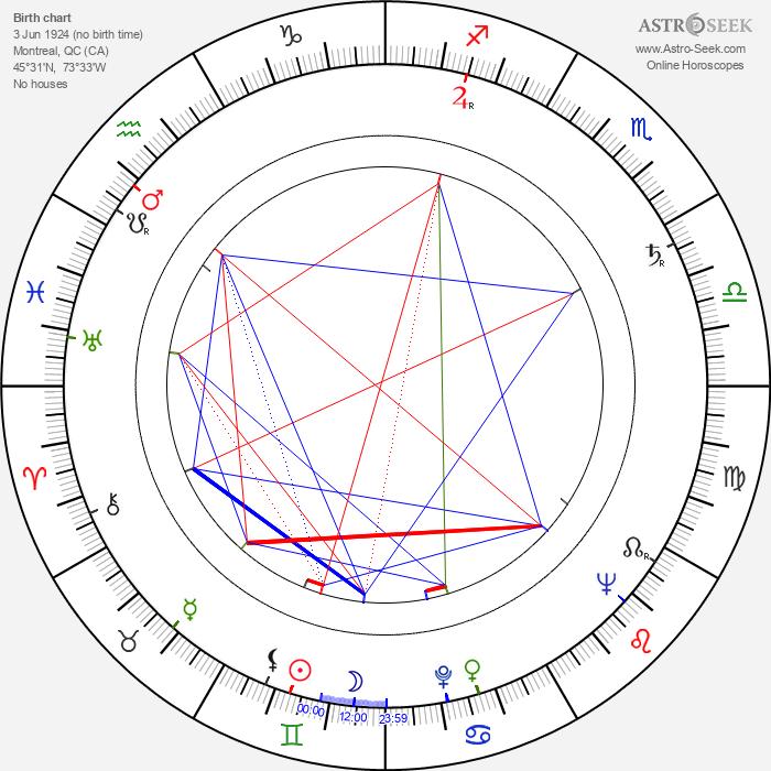 Colleen Dewhurst - Astrology Natal Birth Chart