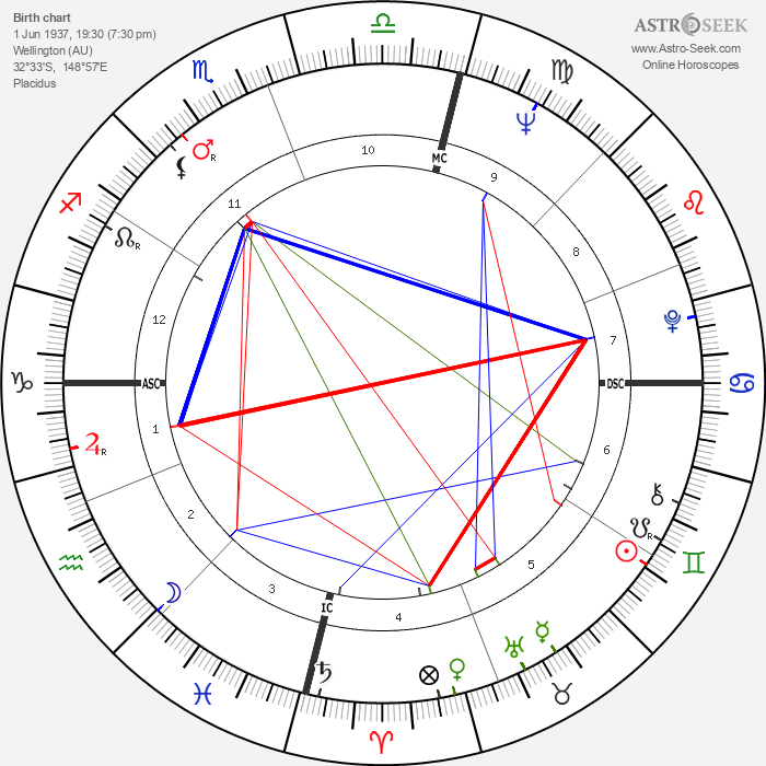 Colleen McCullough - Astrology Natal Birth Chart