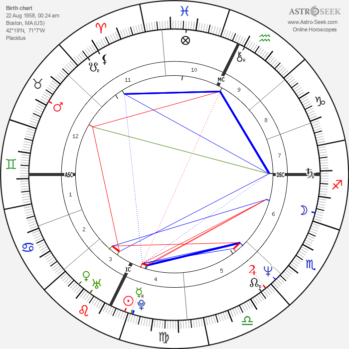 Colm Feore - Astrology Natal Birth Chart