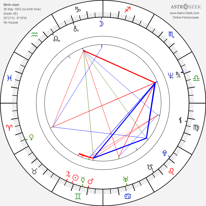 Colm Meaney - Astrology Natal Birth Chart