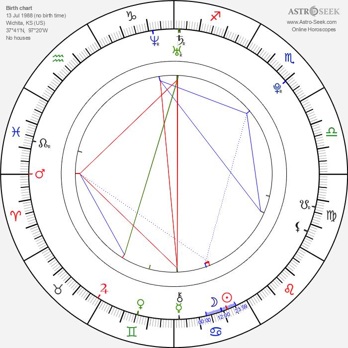 Colton Haynes - Astrology Natal Birth Chart